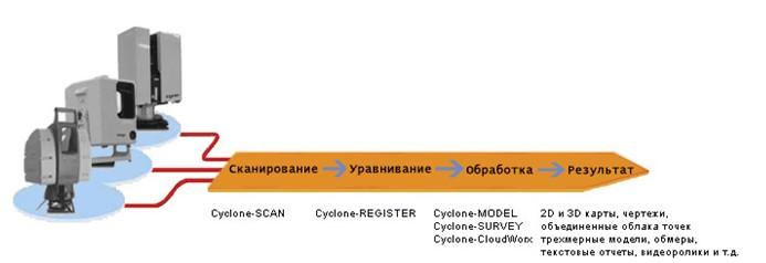 Программное обеспечение, используемое для обработки данных сканирования