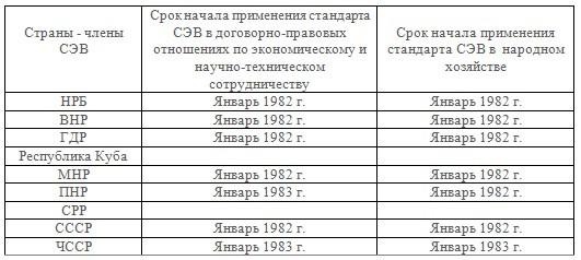Таблица сроков начала применения стандарта СЭВ