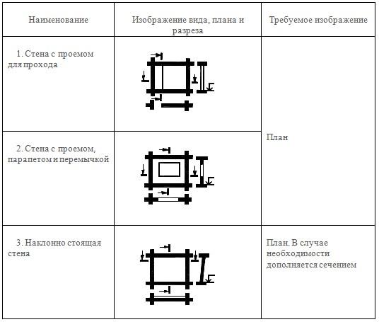 Правила изображения стен на чертежах