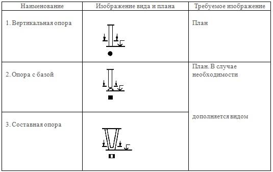 Правила изображения опор, колонн и пилонов
