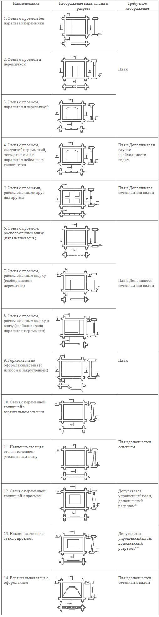 Правила изображения стен в масштабах 1:100 и 1:50