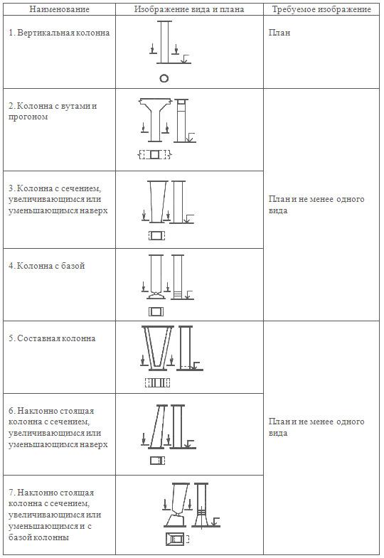 Правила изображения опор, колонн, пилонов