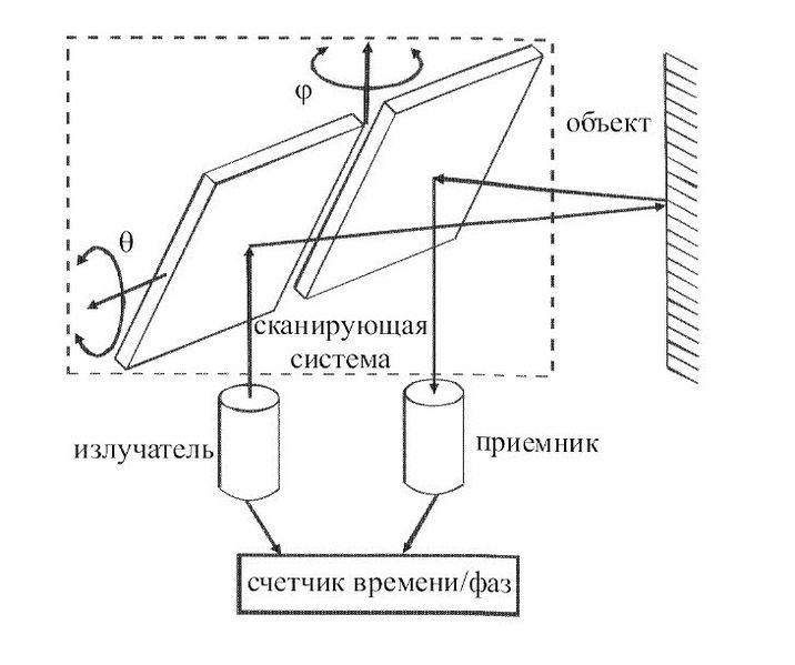принцип действия лазерных сканеров