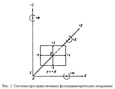Система пространственных фотограмметрических координат