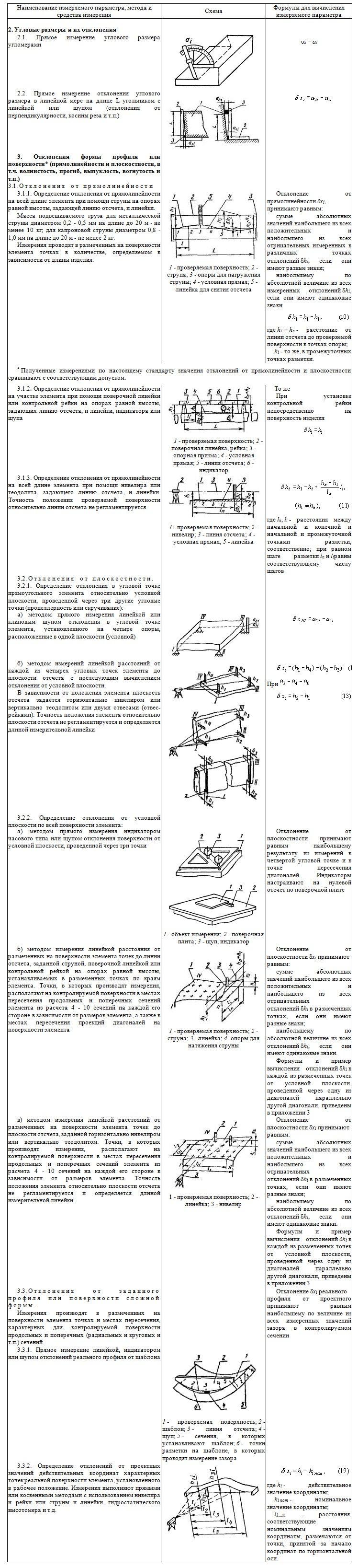 Правила выполнения измерений
