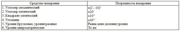 Предельные погрешности измерения угловых размеров