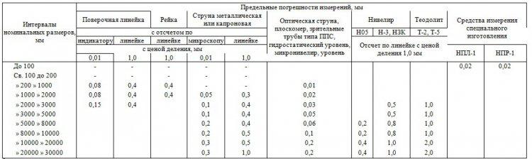Предельные погрешности измерения параметров формы и взаимного положения поверхностей