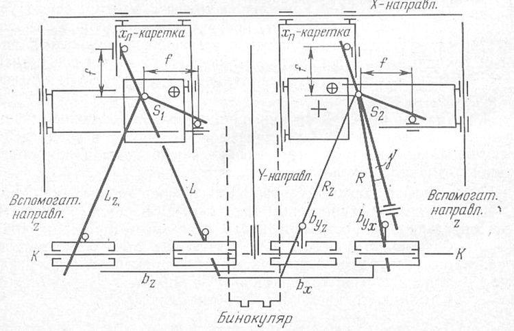 Измерение снимков на стереокомпараторах