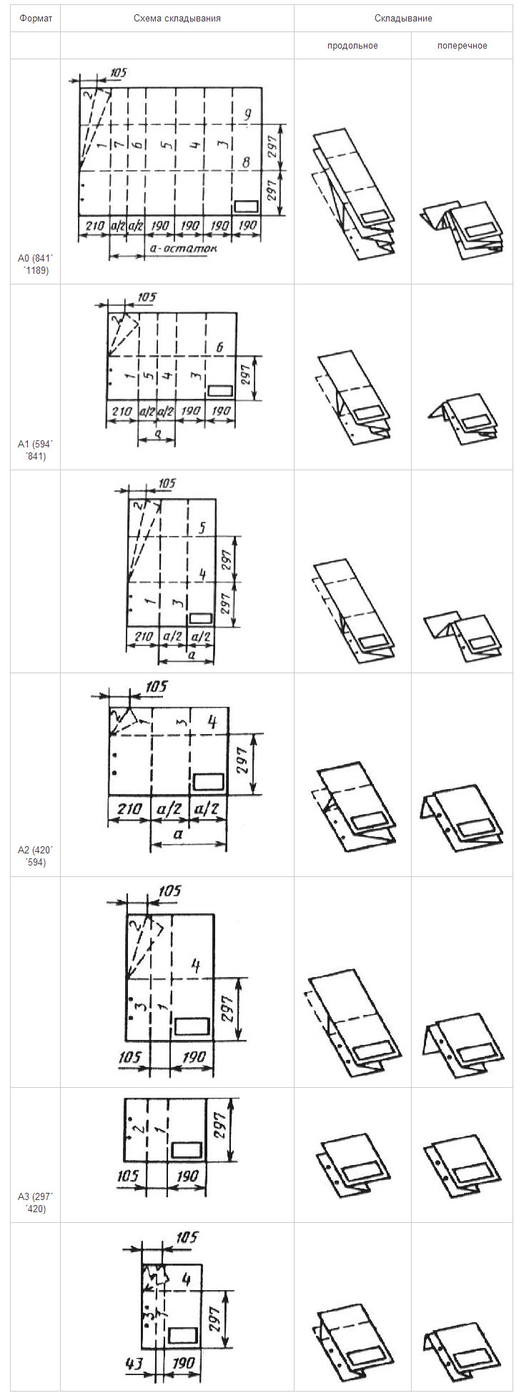 Складывание чертежей согласно ГОСТ 2.501-88