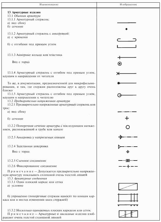 Условные графические изображения и ...: photogrammetria.ru/print:page,1,159-uslovnye-graficheskie...