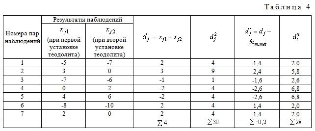 Оценка точности измерений