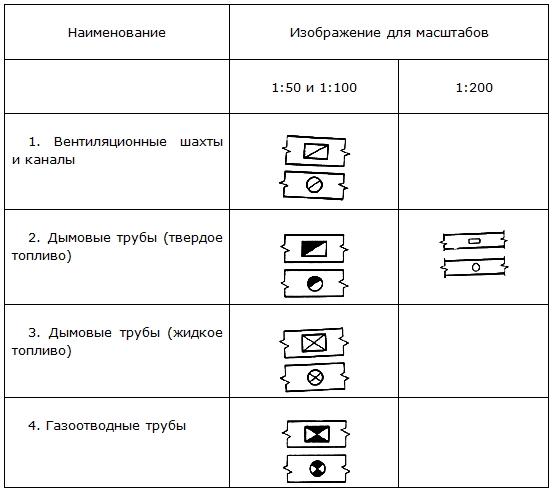 Условные изображения и обозначения каналы дымовые и вентиляционные
